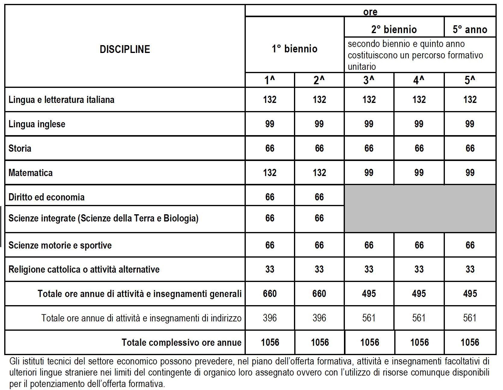 QUADRO ORARIO ANNUALE COMUNE AGLI INDIRIZZI DEL SETTORE ECONOMICO